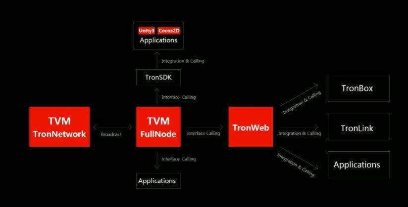 Tron Virtual Machine FullNode Applications | Source: Tron Foundation
