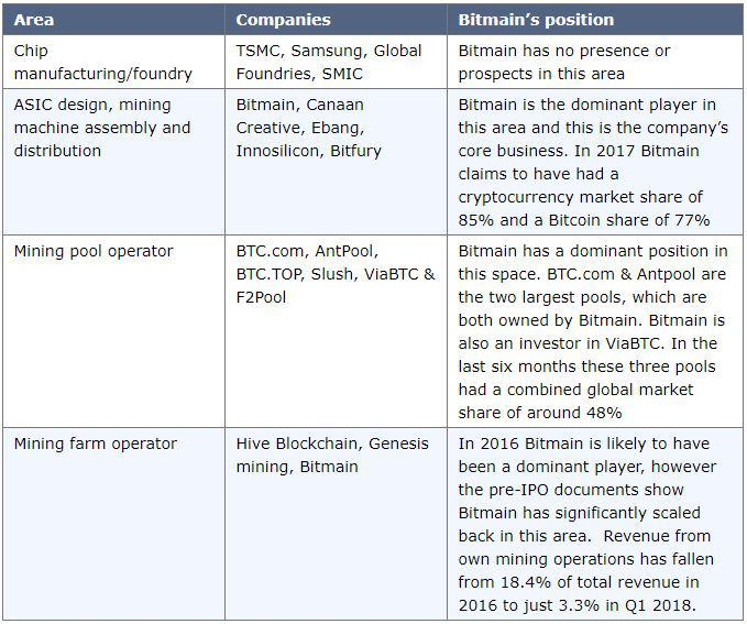 Bitmain Pre-IPO Documents | Source: BitMEX research