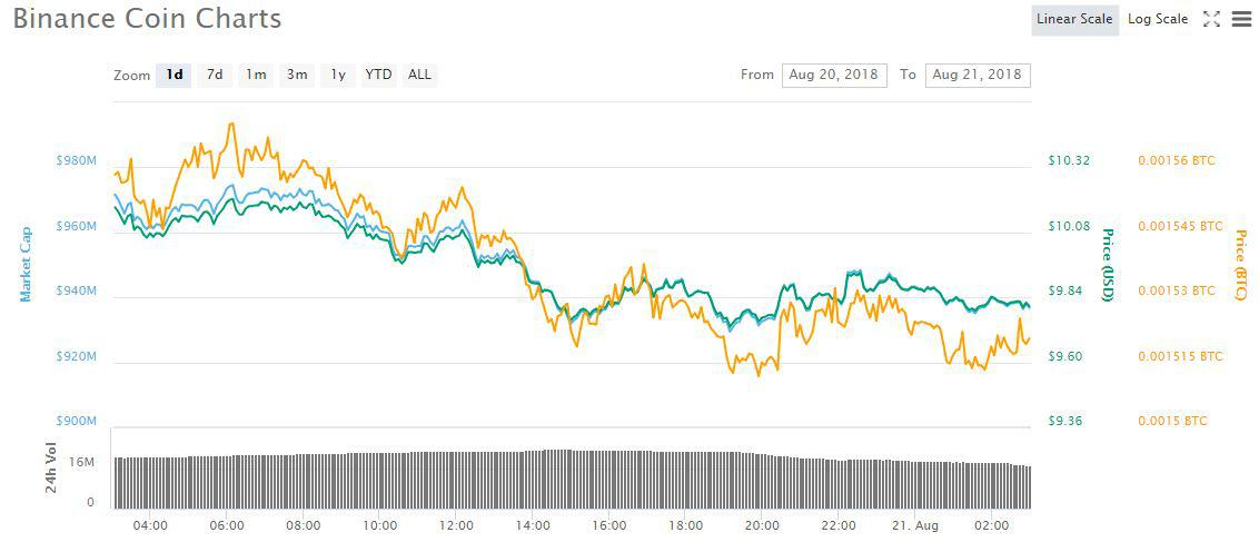 BNB 1d price chart | Source: CoinMarketCap
