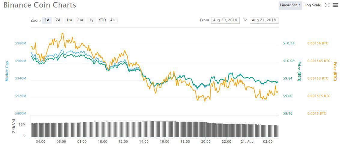 BNB Price Chart 1d | Source: CoinMarketCap
