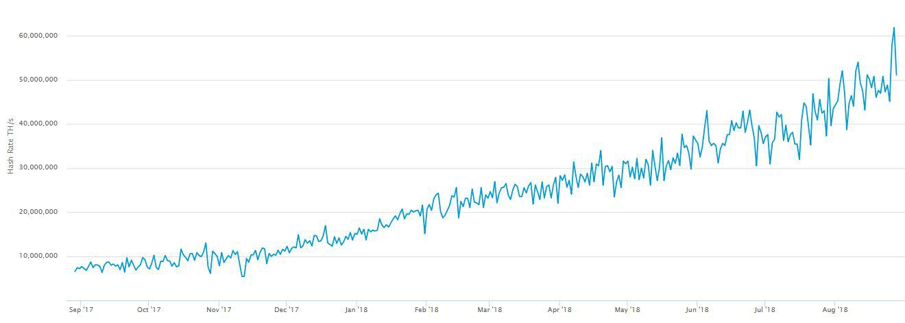 Bitcoin hashrate chart | Source: www.blockchain.com