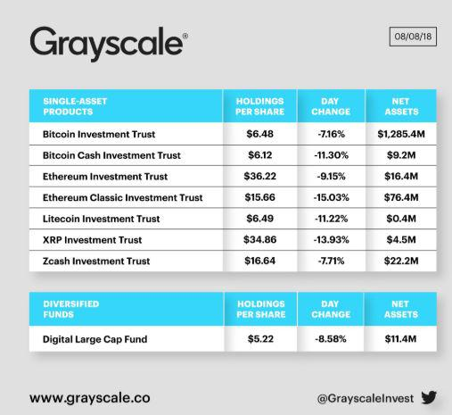 Grayscale holdings chart | Source: Twitter