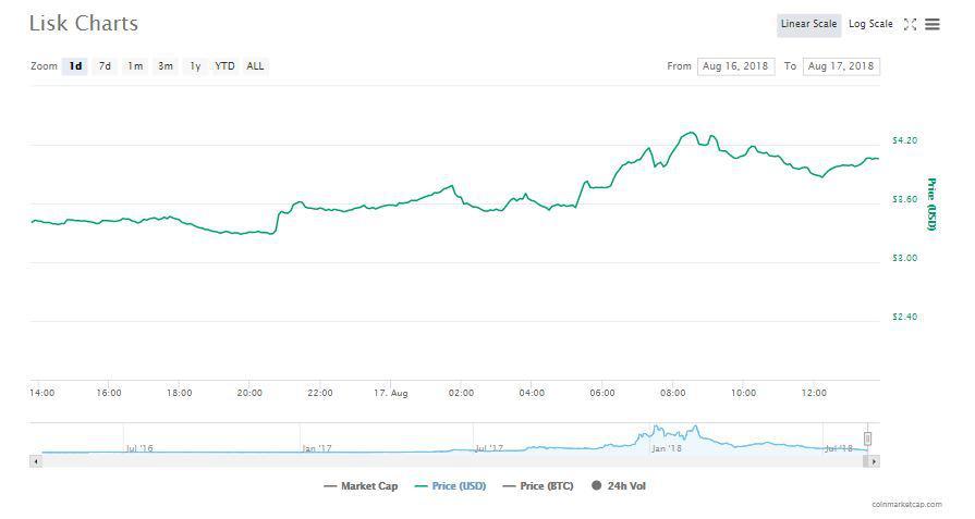 Lisk's chart: Source: CoinMarketCap
