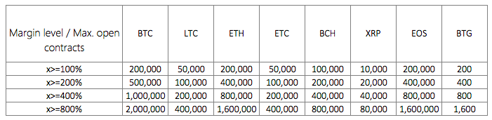10x leverage margin ratios | Source: OKEx
