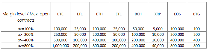 20x leverage margin ratios | Source: OKEx