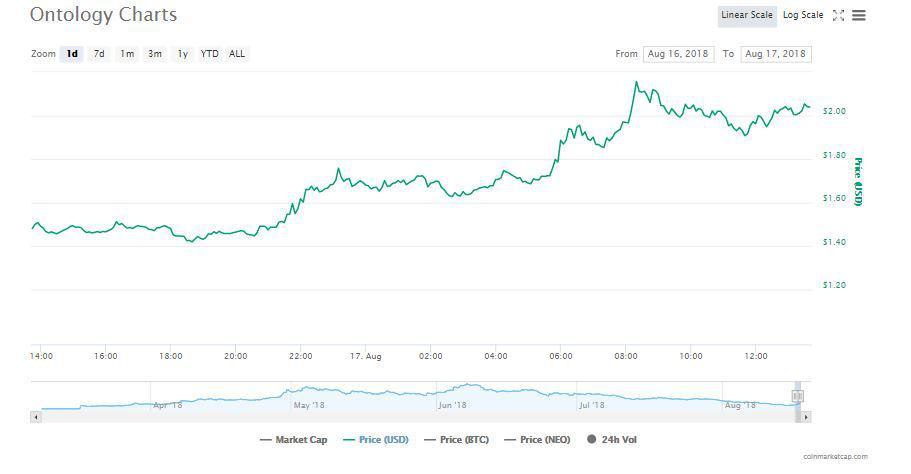 Ontology's chart: Source: CoinMarketCap