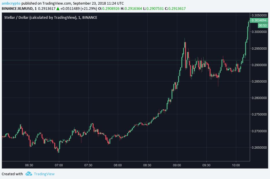 [XLM/USD] - One Minute Chart: Stellar Lumens [XLM] hits $0.30 to topple EOS
