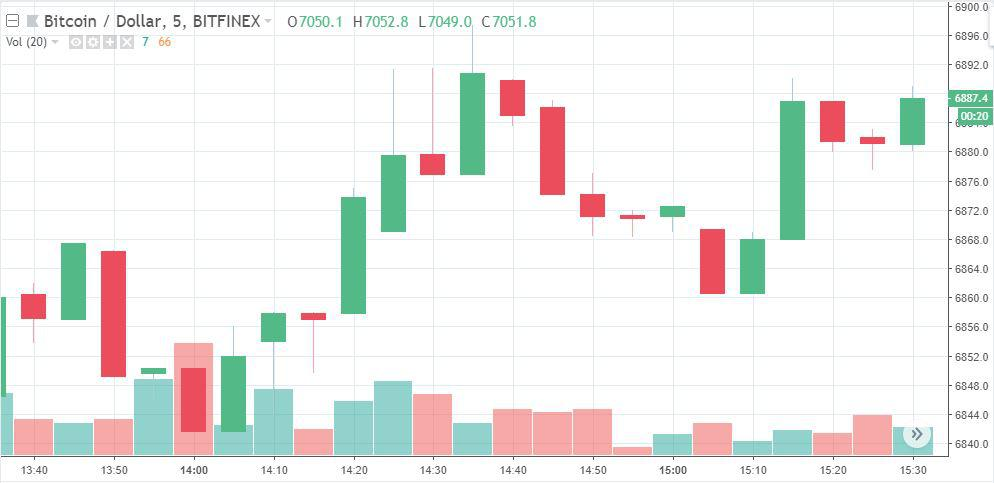 Price chart of BTC/USD on Bitfinex | Source: Trading View