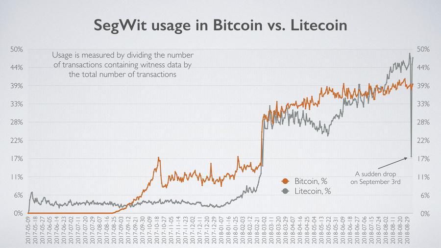 Source: Blockchair