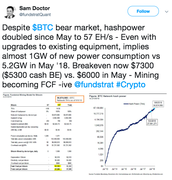BTC hashpower doubled since May | Source: Twitter