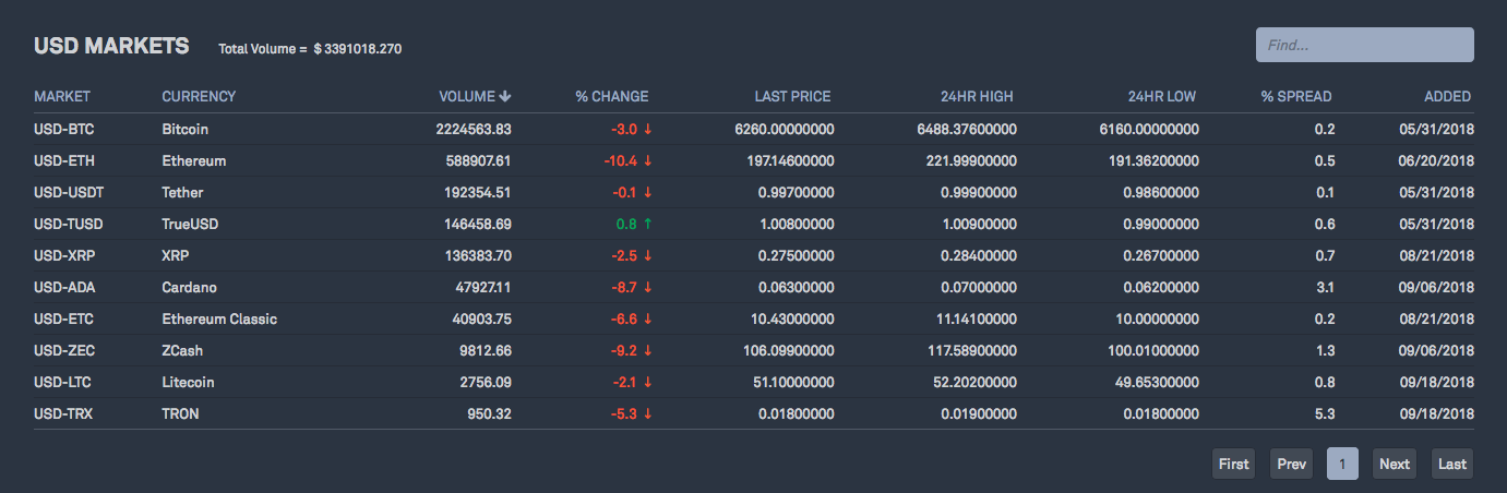 Cryptocurrencies available on Bittrex along with USD pairs Bittrex