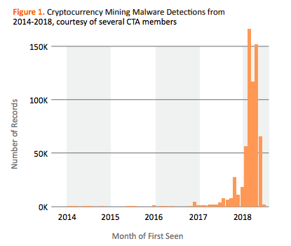 Cryptocurrency mining detection from 2014 - 2018 | Source: Cyber Threat Alliance