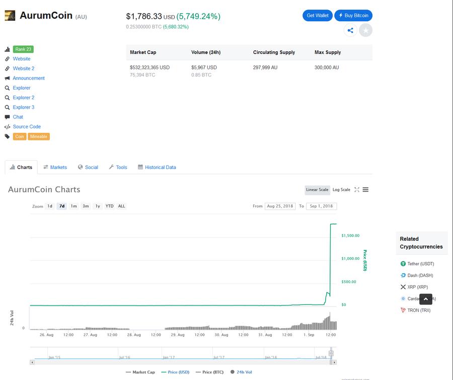 AurumCoin [AU] on CoinMarketCap