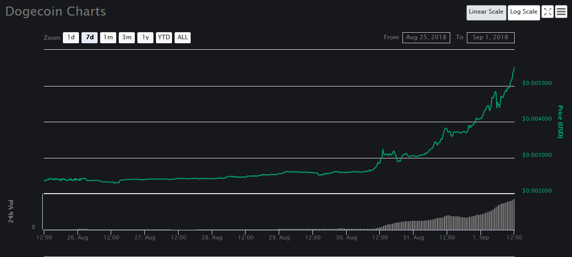 7-day DOGE price graph | Source:CoinMarketCap