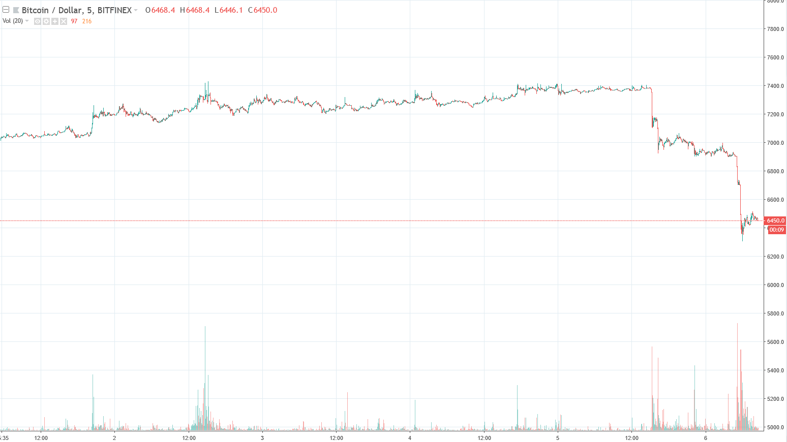 Bitcoin price 7-day graph | Source: TradingView