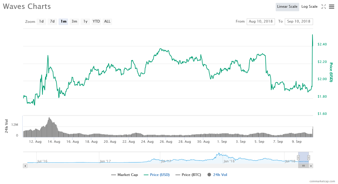 Waves [WAVES] 1-month price graph | Source: CoinMarketCap