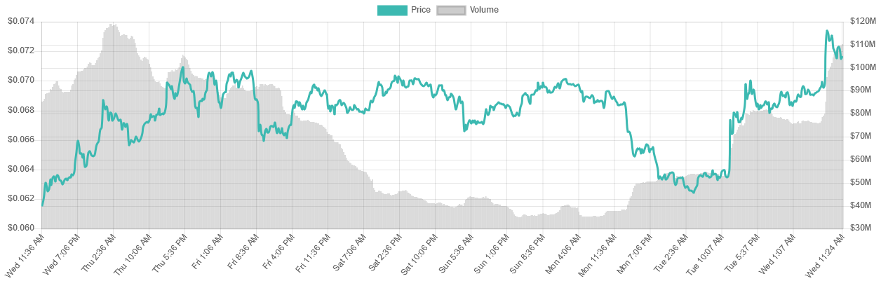 Cardano [ADA] 7-day price graph | Source: LiveCoinWatch