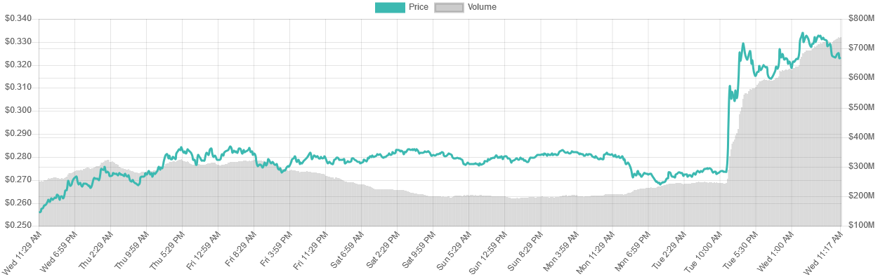 XRP 7-day price graph | Source: LiveCoinWatch
