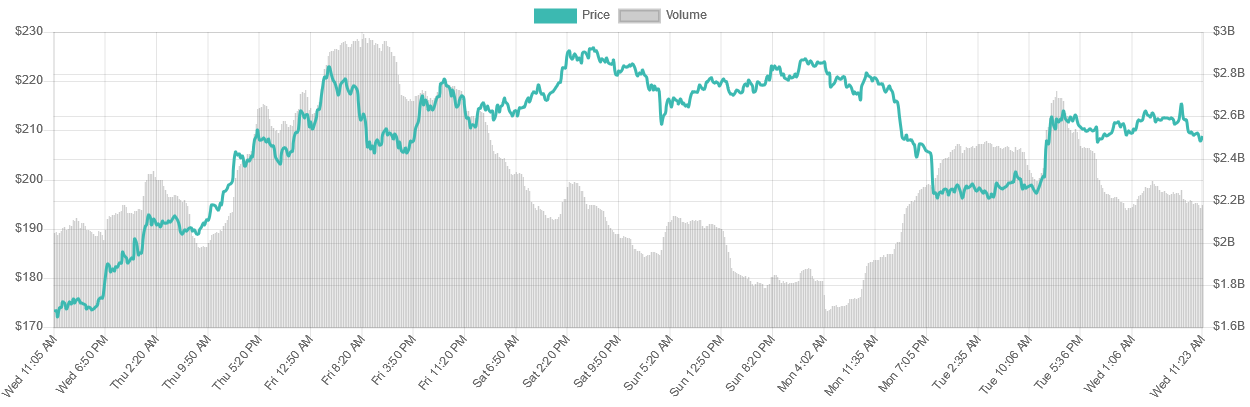 Ethereum [ETH] 7-day price graph   Source: LiveCoinWatch