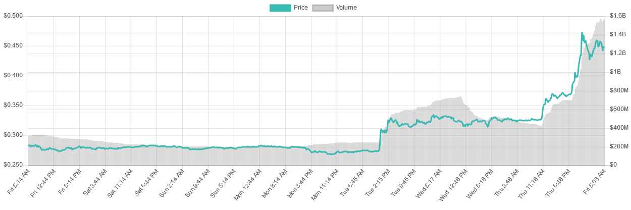 7-day XRP price graph | Source: LiveCoinWatch