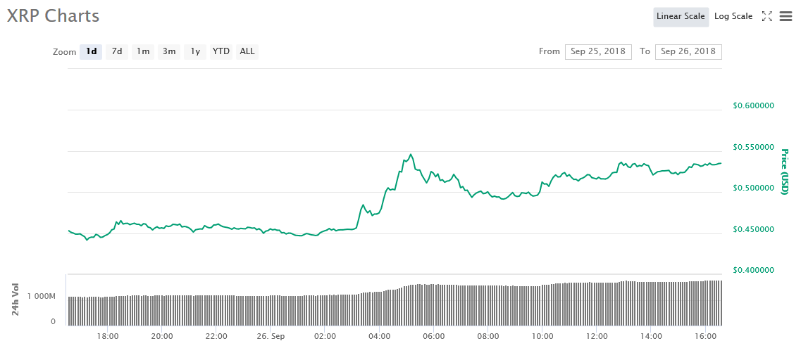 Gráfico de 1 día de XRP | Fuente: CoinMarketCap