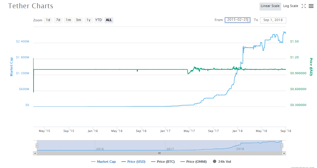 Tether [USDT]'s overall price chart since its conception  Source: CoinMarketCap