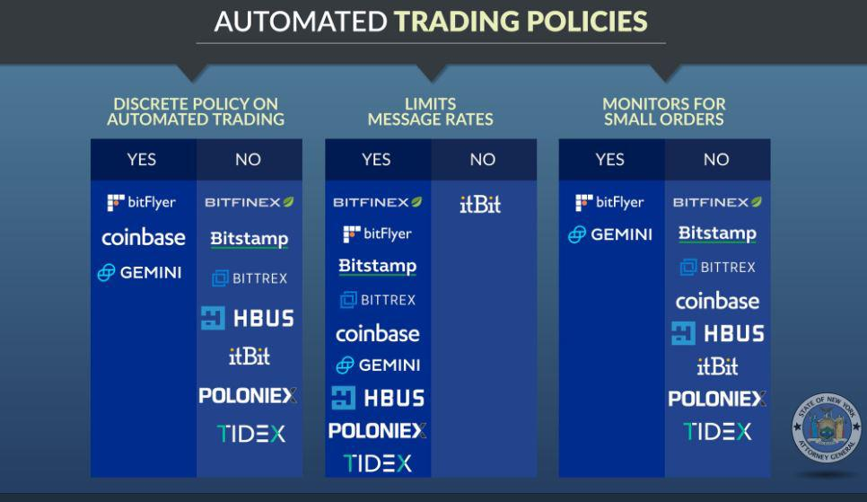 Update on Automated Trading Policies | Source: Twitter