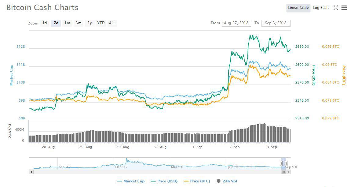 BCH 7d price chart   CoinMarketCap