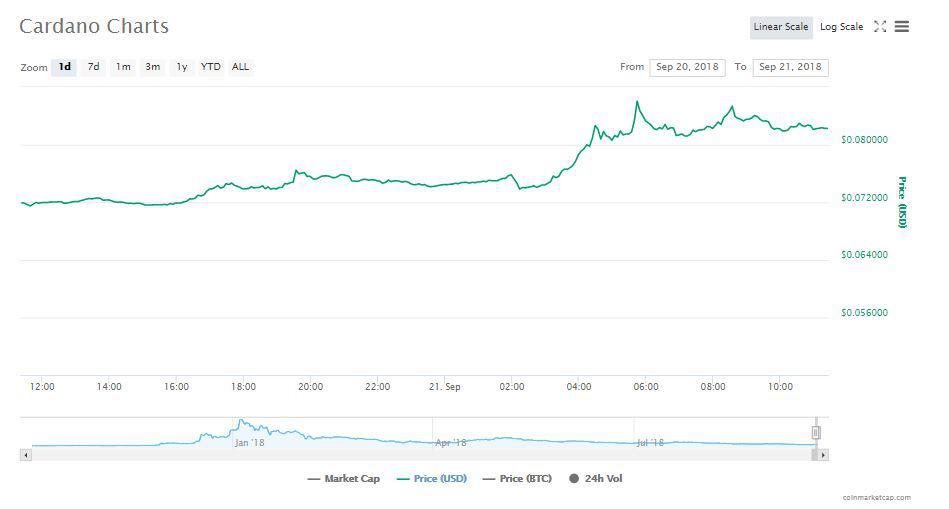 Cardano's Chart   Source: CoinMarketCap