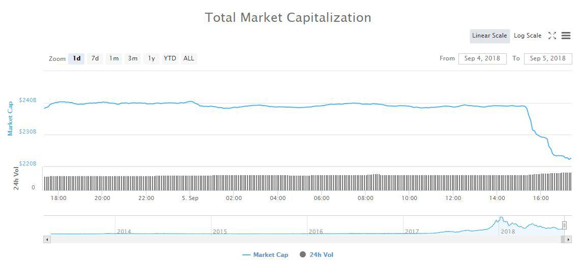 The total market cap of 1d on the global cryptocurrency chart | Source: CoinMarketCap