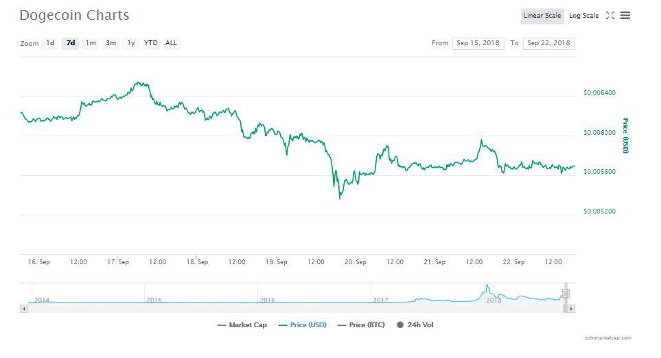 Dogecoin's 7 day chart | Source: CoinMarketCap