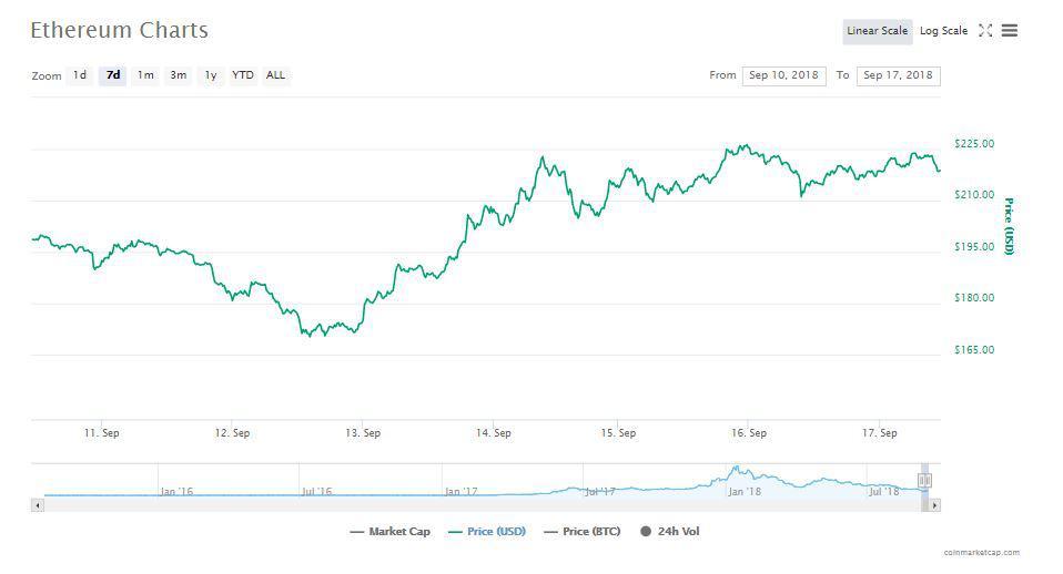 Ethereum's Chart | Source: CoinMarketCap