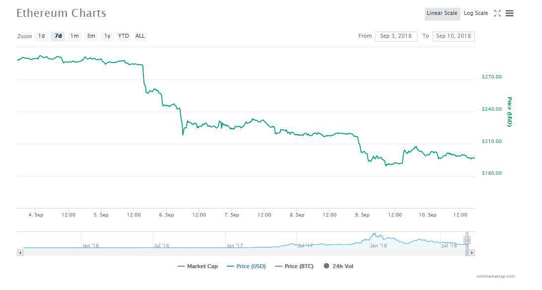 Ethereum graph | Source: CoinMarketCap