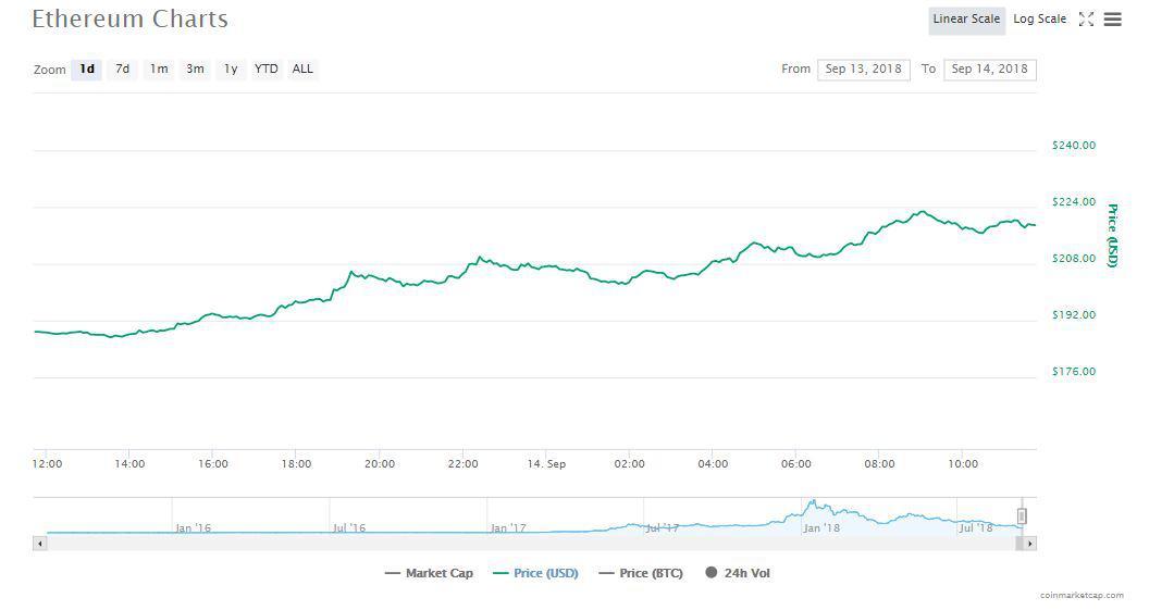 Gráficos de Ethereum | Fuente: CoinMarketCap