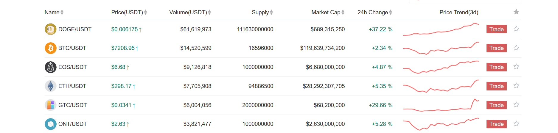 Top trading pairs on Gate.io | Source: Gate.io