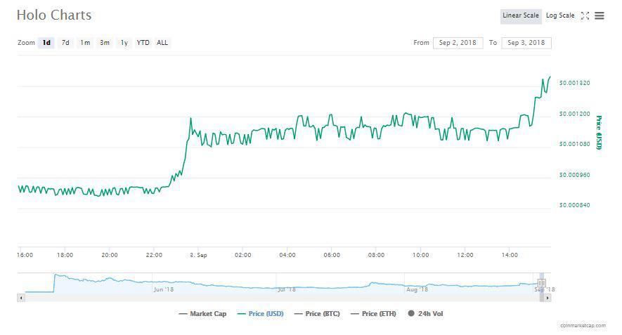 Holo's graph | Source: CoinMarketCap