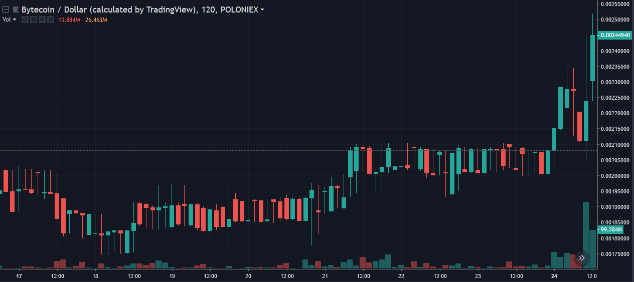 Bytecoin [BCN] price fluctuation in the past 24 hours | Source: Trading View