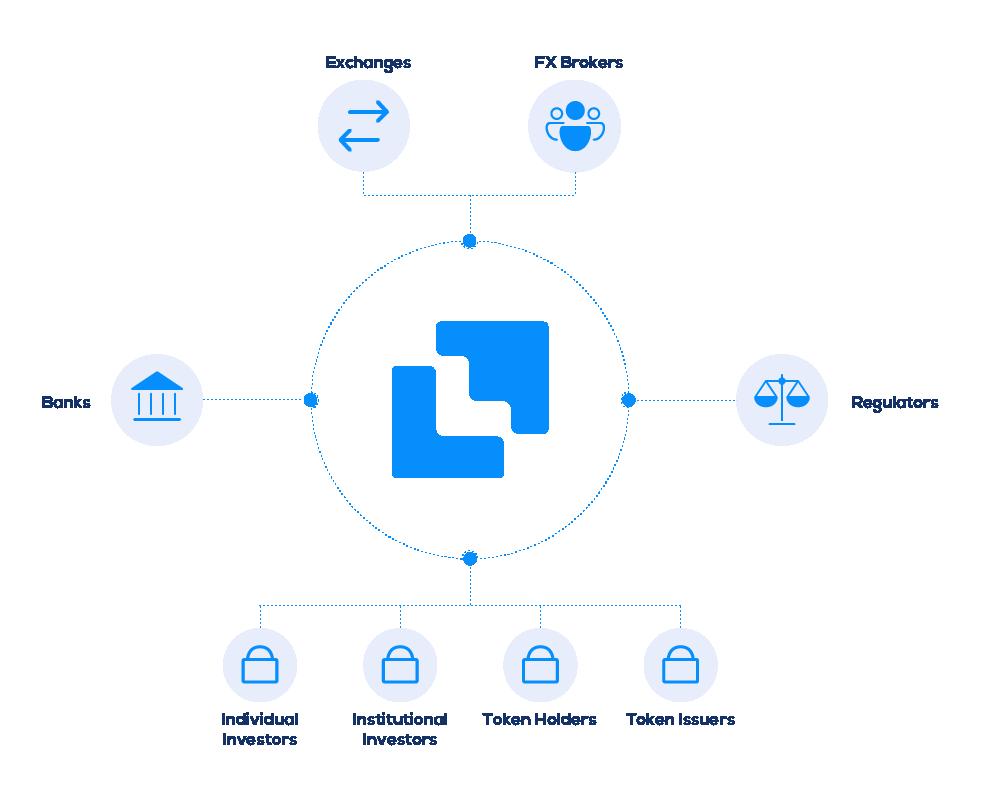 Figure 1: The Liquid Platform | Source: Liquid