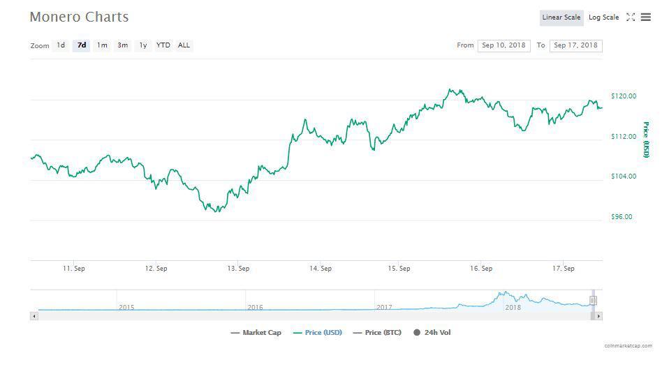 Monero's Chart | Source: CoinMarkeCap