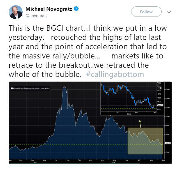 Michael Novogratz's tweet | Source: Twitter