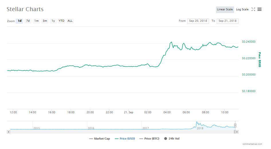 Stellar's Chart   Source: CoinMarketCap