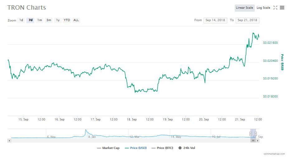 Tron's Charts   Source: CoinMarketCap
