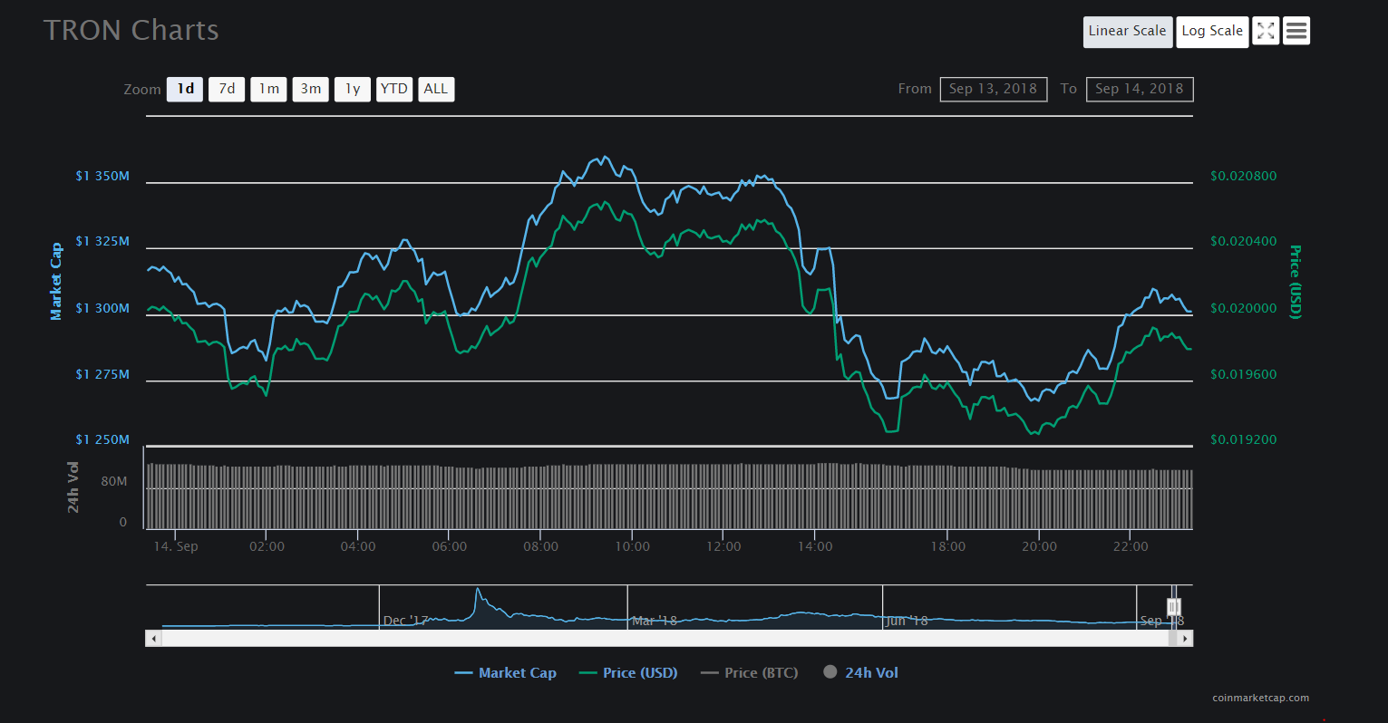 TRX 1 day chart   Source: CoinMarketCap