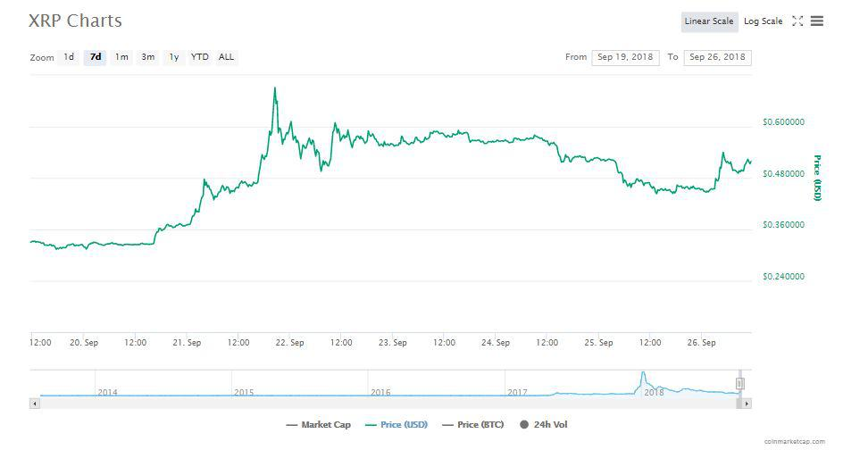 XRP's 7-day chart | Source: CoinMarketCap