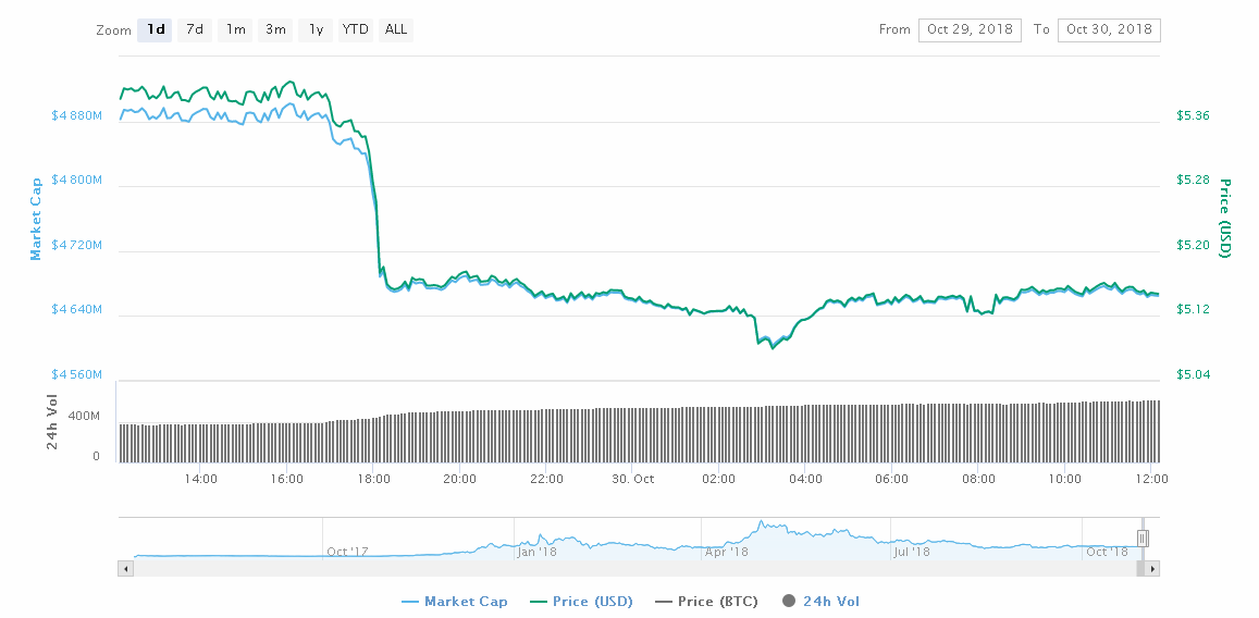 Litecoin [LTC] and EOS: Flash crash induces volatility in the everlasting bear market, altcoins try to climb back up