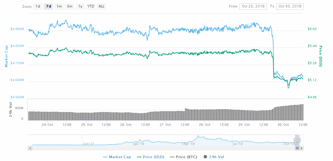 litecoin [LTC] and EOS: the instantaneous crash induces volatility in the perennial bear market, the altcoins try to go up again
