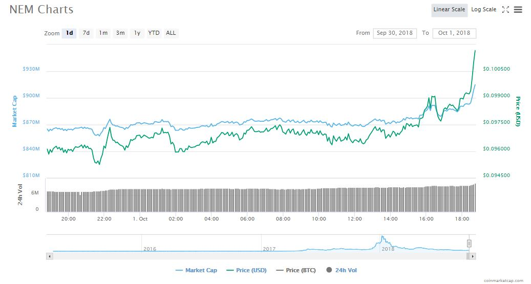 XEM 1d price chart   Source: CoinMarketCap