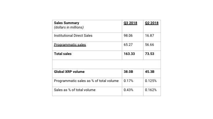 Q3 Ripple Market Report | Source: Ripple