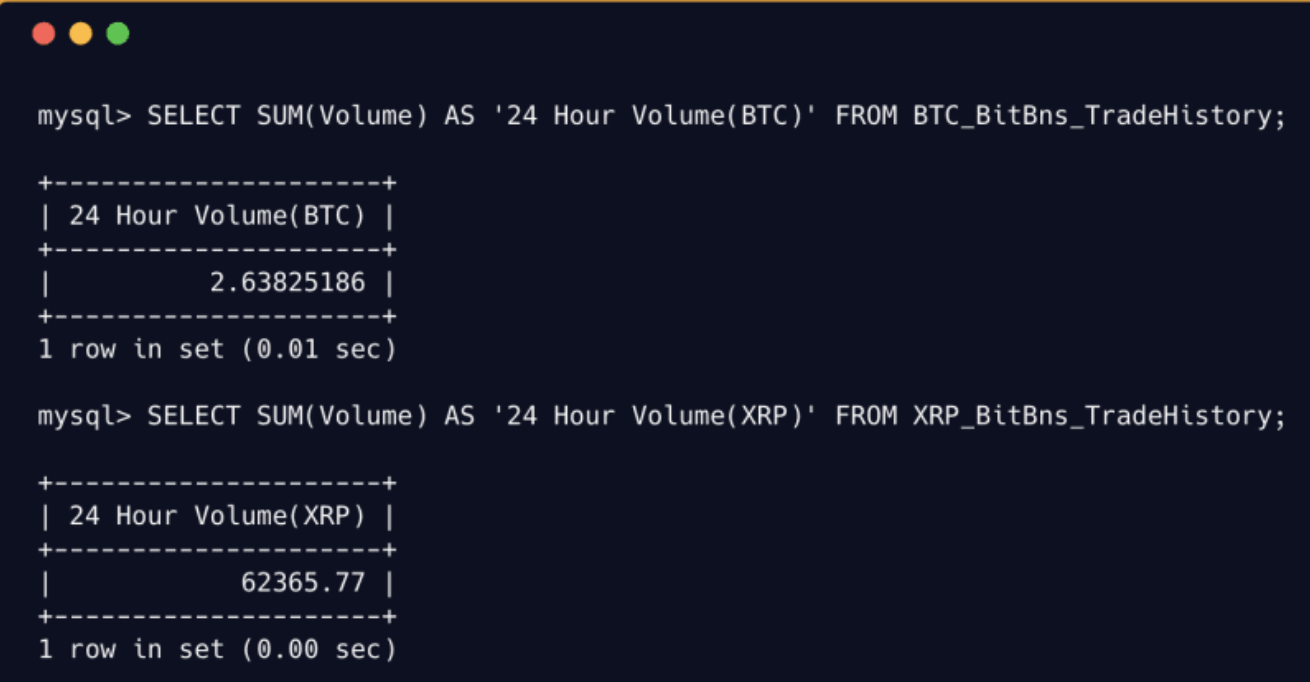 Data collated by Varma shows the trade volume of XRP over a 24-hour interval as 62,365, and that of Bitcoin as 2.638 | Source: Dev.to