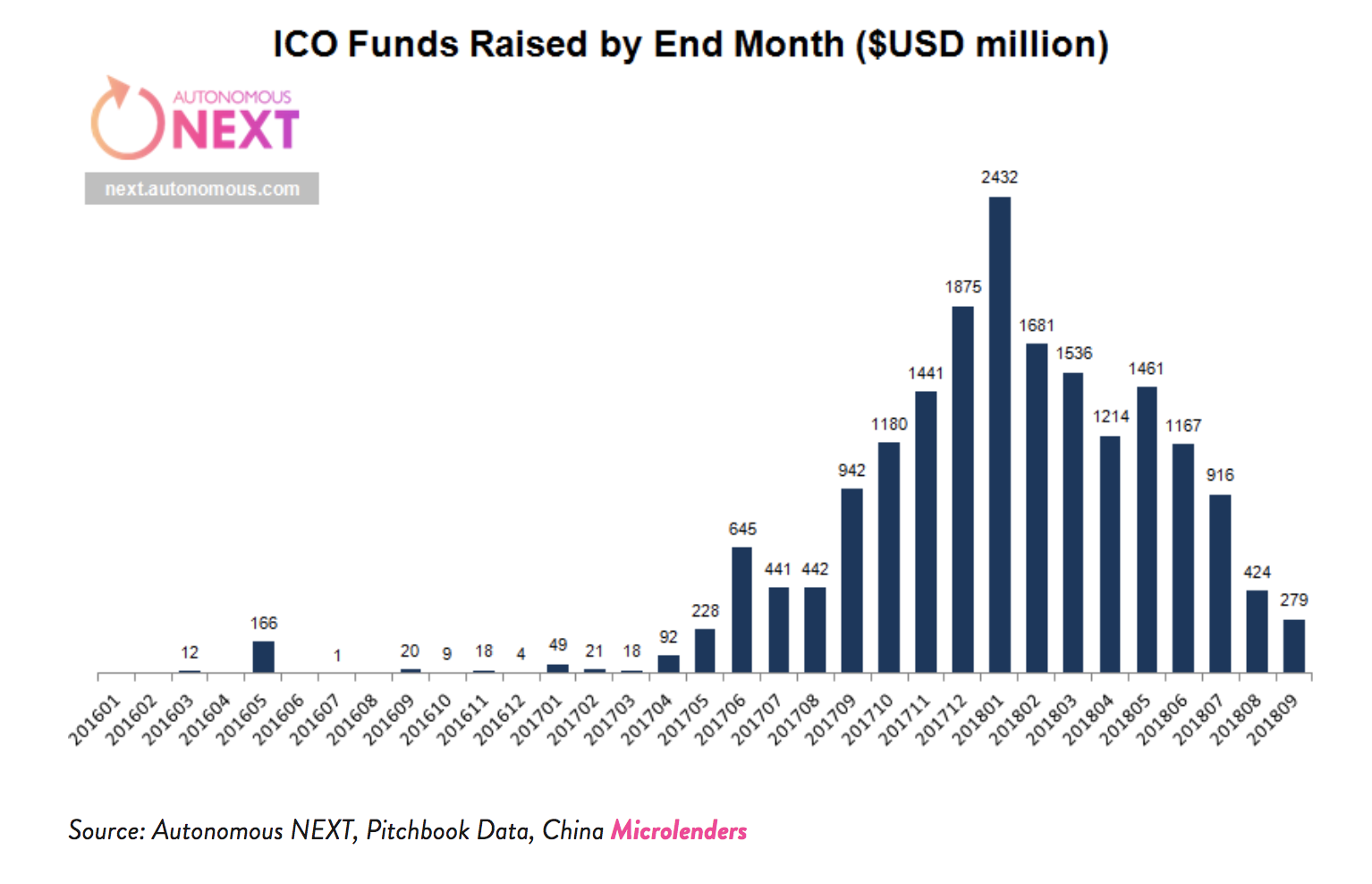 Graph showing the drop in ICOs | Source: Autonomous Next